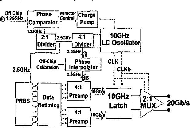M Cmos Serial Link Transmitter
