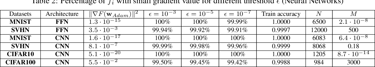 Figure 4 for When Does Stochastic Gradient Algorithm Work Well?