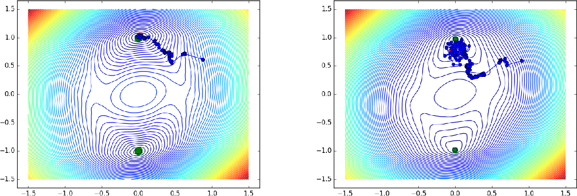 Figure 1 for When Does Stochastic Gradient Algorithm Work Well?