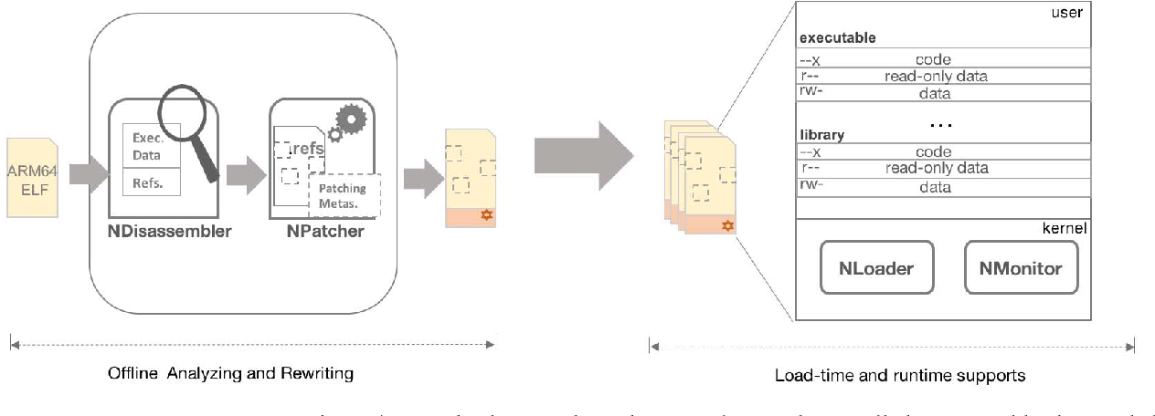 Figure 1 from NORAX: Enabling Execute-Only Memory for COTS Binaries