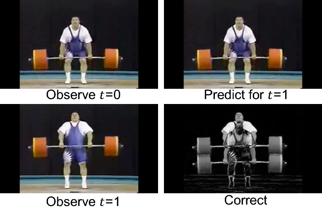 Figure 1 for Predictive-Corrective Networks for Action Detection