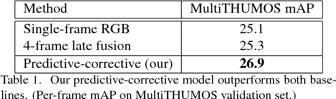 Figure 2 for Predictive-Corrective Networks for Action Detection