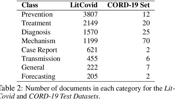 Figure 3 for Document Classification for COVID-19 Literature