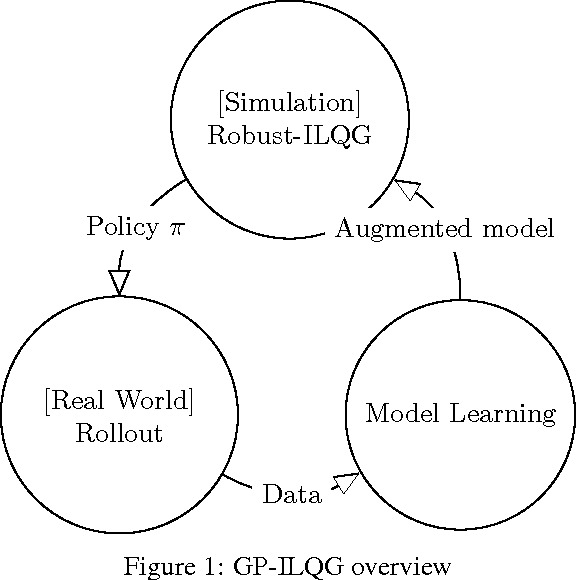 Figure 1 for GP-ILQG: Data-driven Robust Optimal Control for Uncertain Nonlinear Dynamical Systems