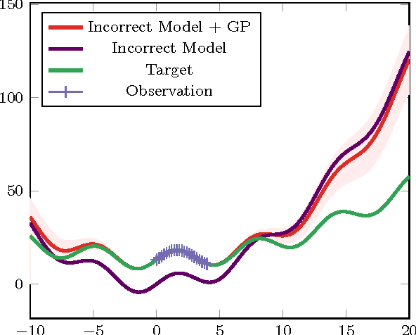 Figure 2 for GP-ILQG: Data-driven Robust Optimal Control for Uncertain Nonlinear Dynamical Systems