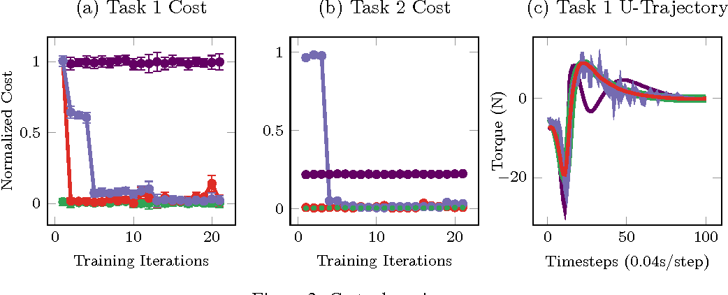 Figure 3 for GP-ILQG: Data-driven Robust Optimal Control for Uncertain Nonlinear Dynamical Systems