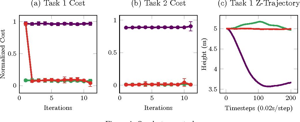 Figure 4 for GP-ILQG: Data-driven Robust Optimal Control for Uncertain Nonlinear Dynamical Systems