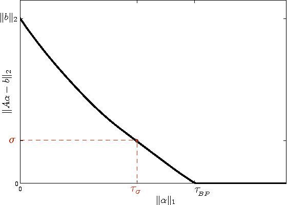 Figure 4 for Sparse Shape Reconstruction