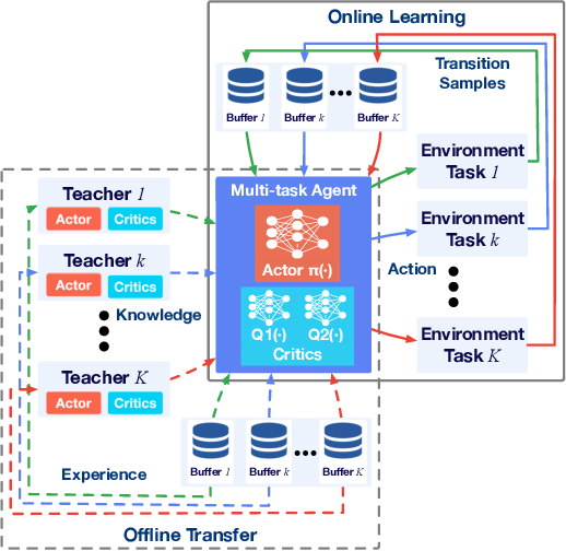Figure 1 for Knowledge Transfer in Multi-Task Deep Reinforcement Learning for Continuous Control