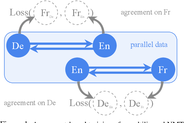 Figure 1 for Consistency by Agreement in Zero-shot Neural Machine Translation