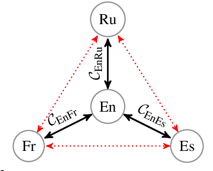Figure 3 for Consistency by Agreement in Zero-shot Neural Machine Translation