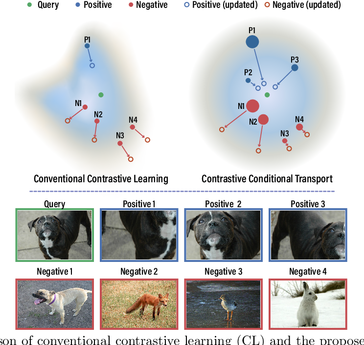 Figure 1 for Contrastive Conditional Transport for Representation Learning