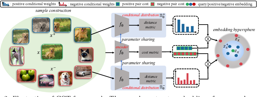 Figure 2 for Contrastive Conditional Transport for Representation Learning