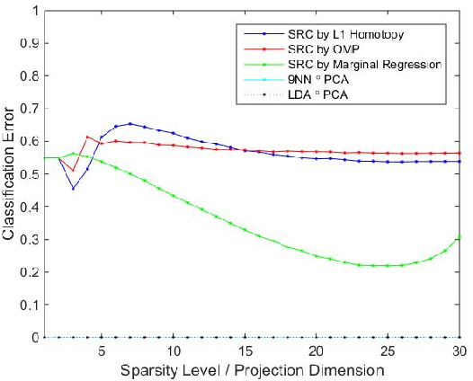 Figure 1 for Sparse Representation Classification Beyond L1 Minimization and the Subspace Assumption