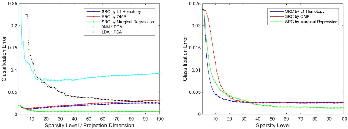 Figure 2 for Sparse Representation Classification Beyond L1 Minimization and the Subspace Assumption