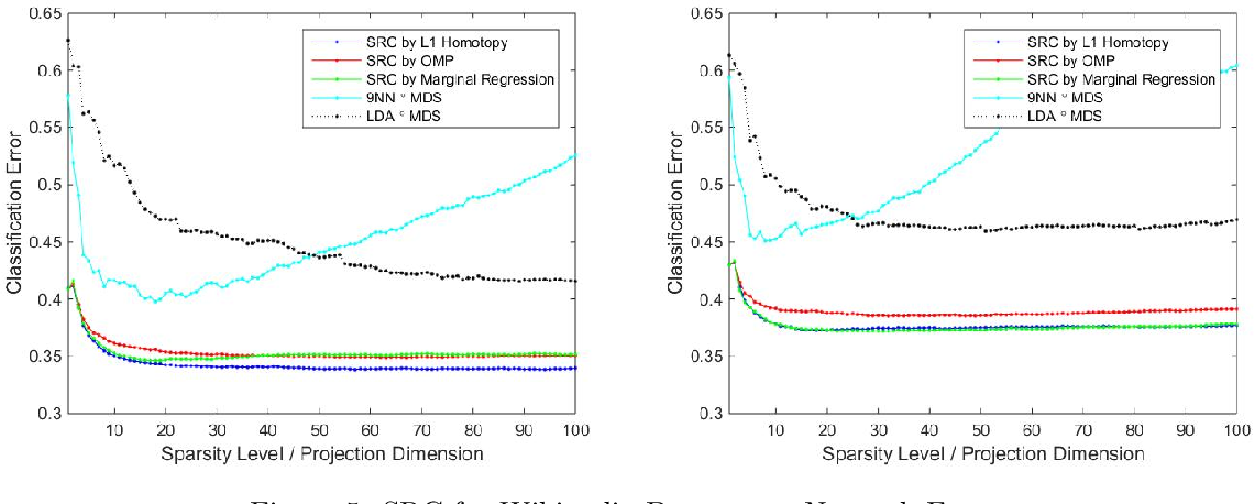 Figure 4 for Sparse Representation Classification Beyond L1 Minimization and the Subspace Assumption