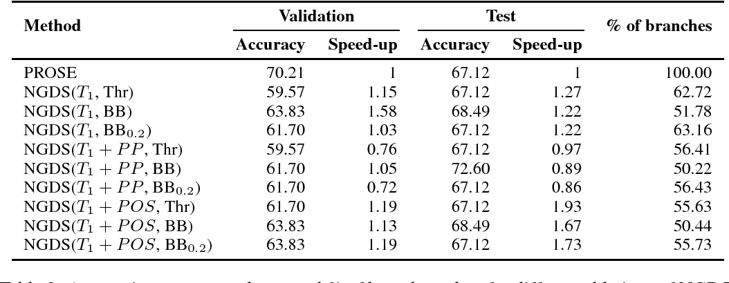Figure 4 for Neural-Guided Deductive Search for Real-Time Program Synthesis from Examples