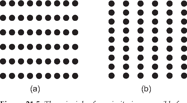 Figure 21.5. The principle of proximity is responsible for seeing in a) a series of horizontal parallel lines of dots; and in (b) a series of vertical parallel lines of dots.