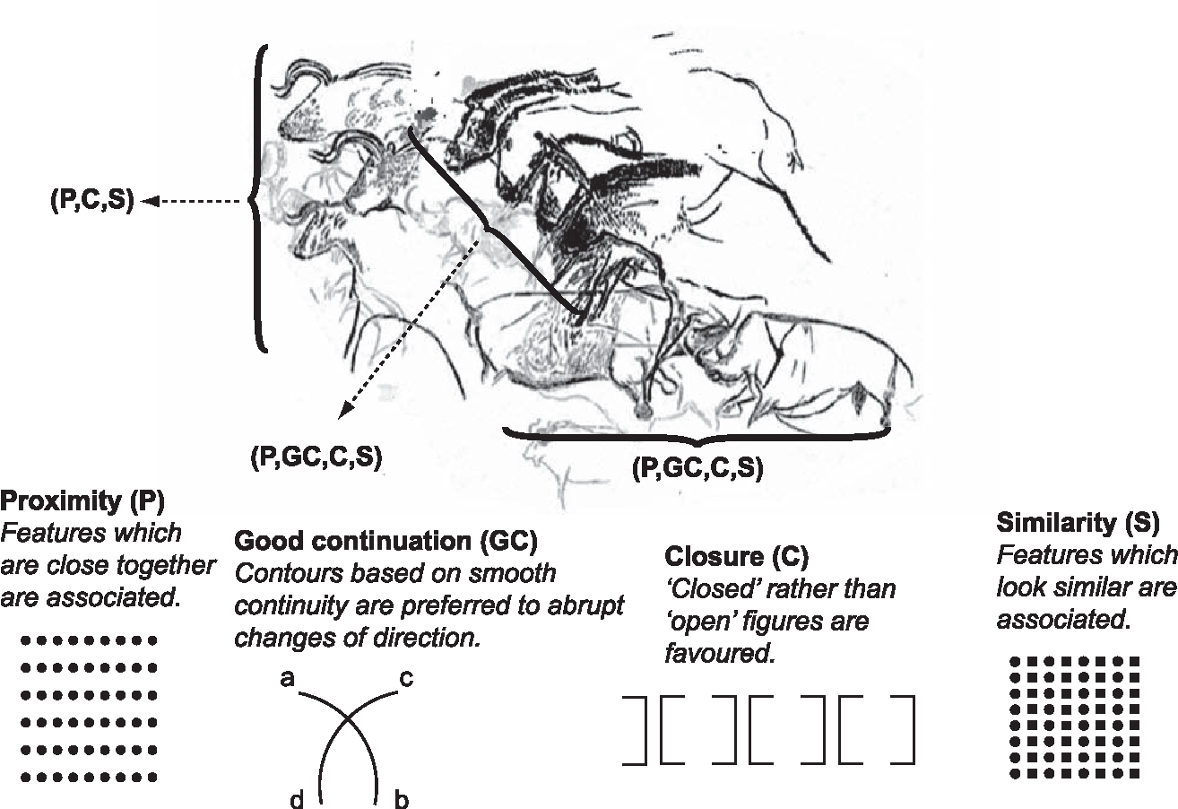 Figure 21.6. Major perceptual Gestalts. The panel of the horses, Chauvet Cave, France. (Re-drawn after Fritz & Tosello 2007, fig. 20.) ref in text??
