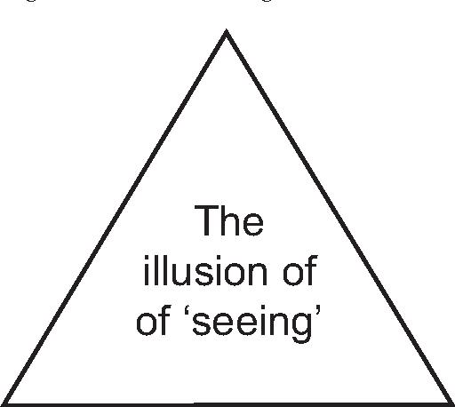 Figure 21.2. Ceci n'est pas: the illusion of 'seeing'. (After O'Regan & Noë 2001, 955, fig. 4.)