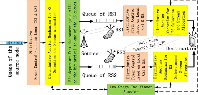 Figure 1 for Queue-Aware Distributive Resource Control for Delay-Sensitive Two-Hop MIMO Cooperative Systems