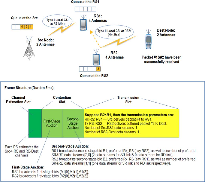 Figure 2 for Queue-Aware Distributive Resource Control for Delay-Sensitive Two-Hop MIMO Cooperative Systems