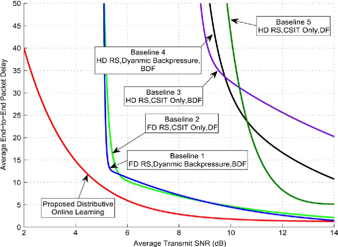 Figure 3 for Queue-Aware Distributive Resource Control for Delay-Sensitive Two-Hop MIMO Cooperative Systems