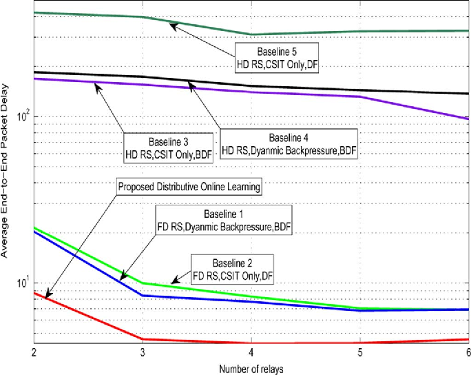 Figure 4 for Queue-Aware Distributive Resource Control for Delay-Sensitive Two-Hop MIMO Cooperative Systems