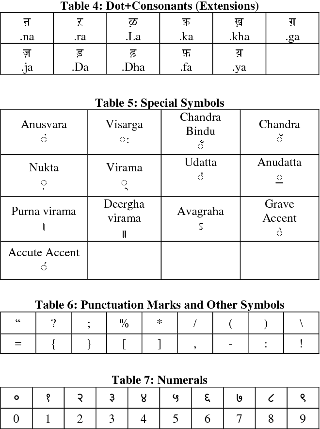Table 6 from Shirorekha Chopping Integrated Tesseract OCR
