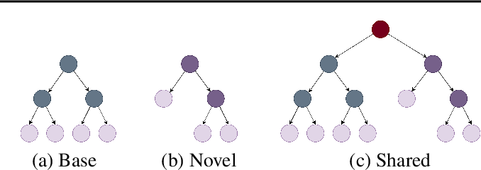 Figure 3 for GP-Tree: A Gaussian Process Classifier for Few-Shot Incremental Learning