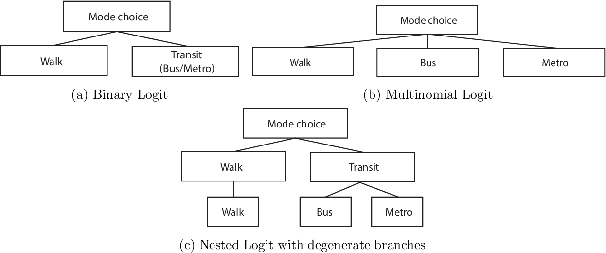 Figure 1 for Short-distance commuters in the smart city