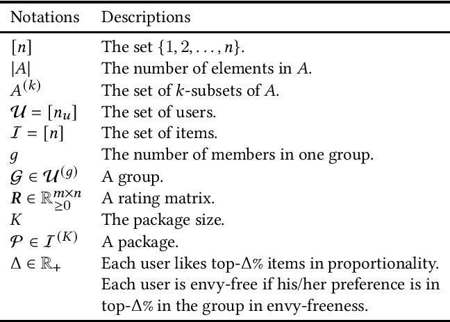 Figure 1 for Enumerating Fair Packages for Group Recommendations