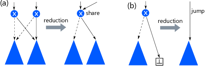 Figure 3 for Enumerating Fair Packages for Group Recommendations