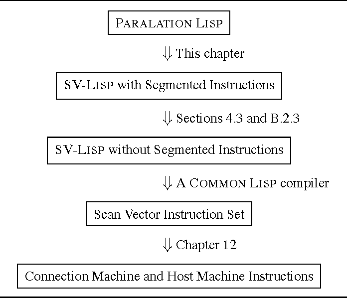 Figure 11 1 from Vector Models for Data-Parallel Computing