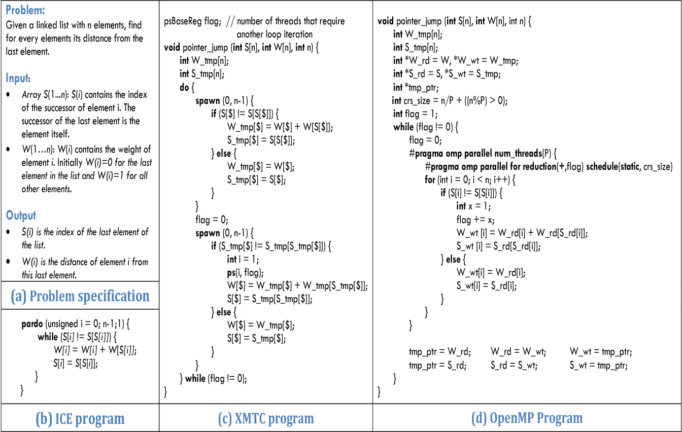 easy pram based high performance parallel programming with ice