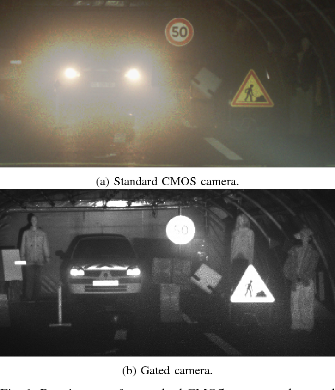 Figure 1 for Benchmarking Image Sensors Under Adverse Weather Conditions for Autonomous Driving