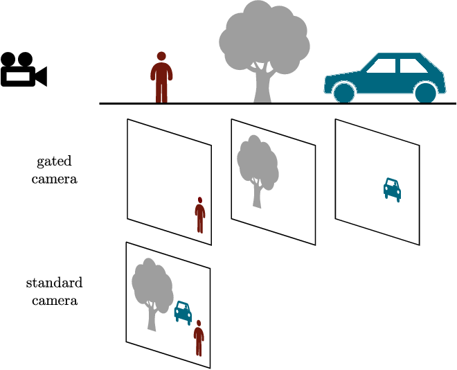 Figure 2 for Benchmarking Image Sensors Under Adverse Weather Conditions for Autonomous Driving