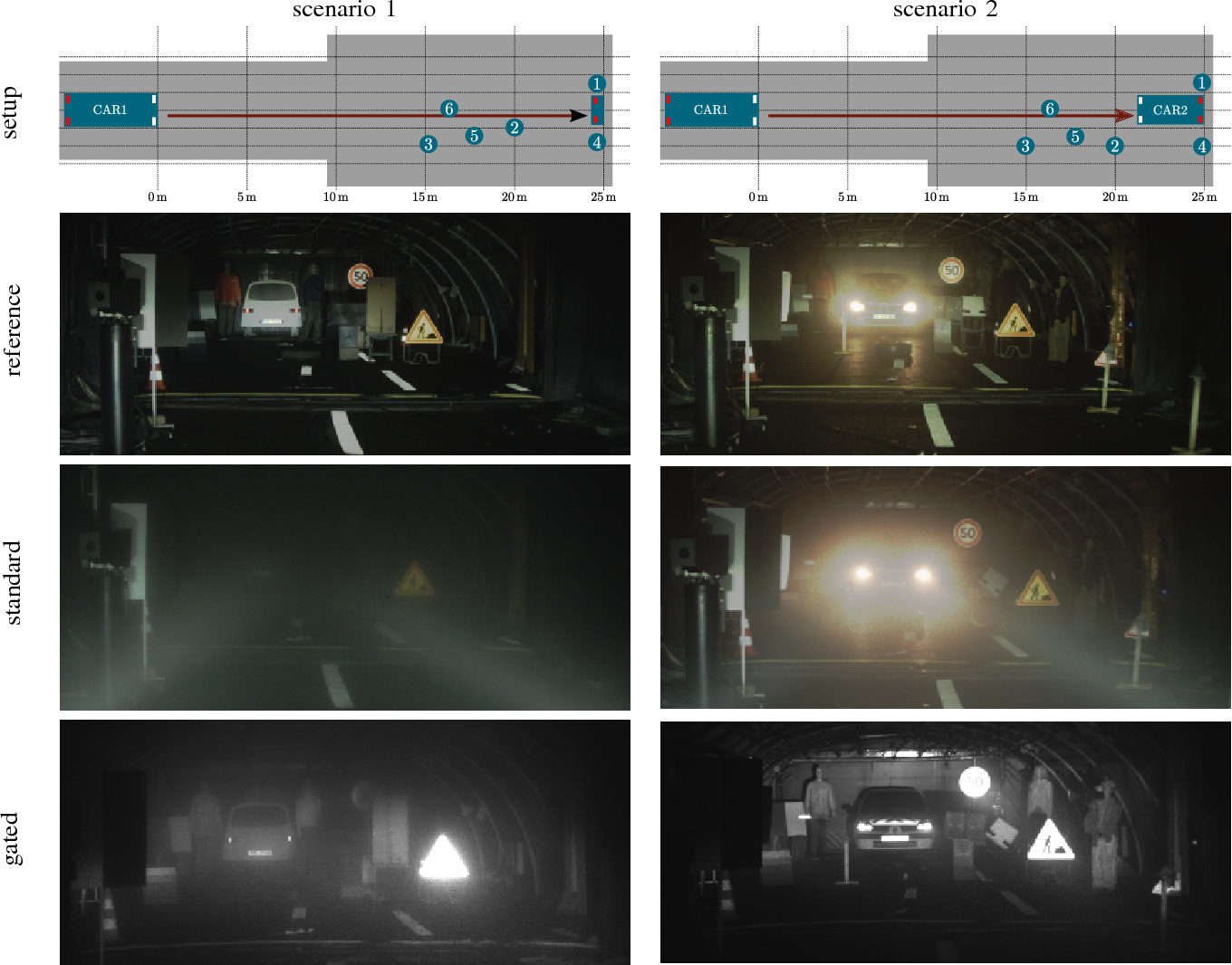 Figure 3 for Benchmarking Image Sensors Under Adverse Weather Conditions for Autonomous Driving