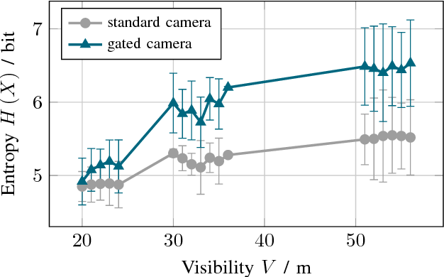 Figure 4 for Benchmarking Image Sensors Under Adverse Weather Conditions for Autonomous Driving