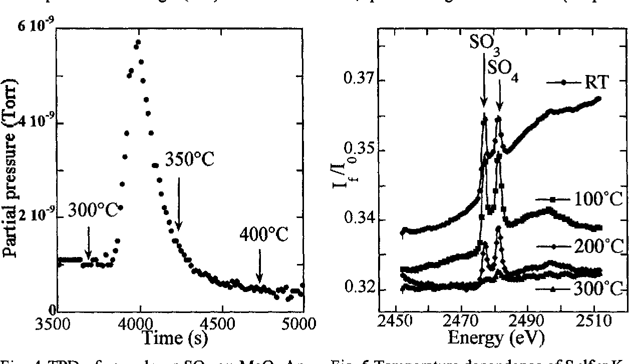 Fig. 4 TPD of monolayer SO2 on MgO. Ap