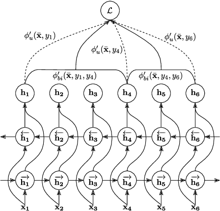 Figure 1 for Phoneme Boundary Detection using Learnable Segmental Features