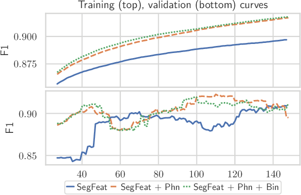 Figure 3 for Phoneme Boundary Detection using Learnable Segmental Features