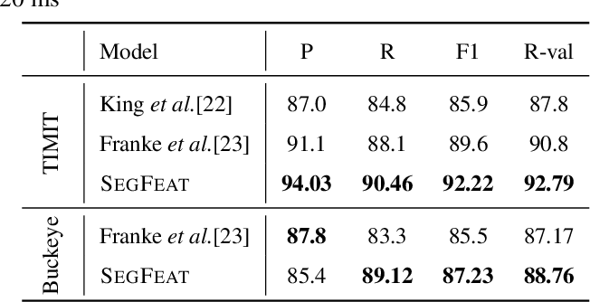 Figure 2 for Phoneme Boundary Detection using Learnable Segmental Features