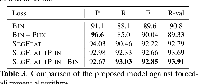 Figure 4 for Phoneme Boundary Detection using Learnable Segmental Features