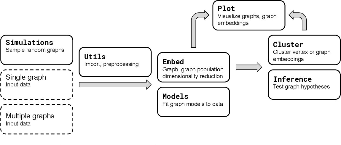 Figure 2 for GraSPy: Graph Statistics in Python