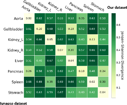 Figure 1 for Domain Adaptive Relational Reasoning for 3D Multi-Organ Segmentation