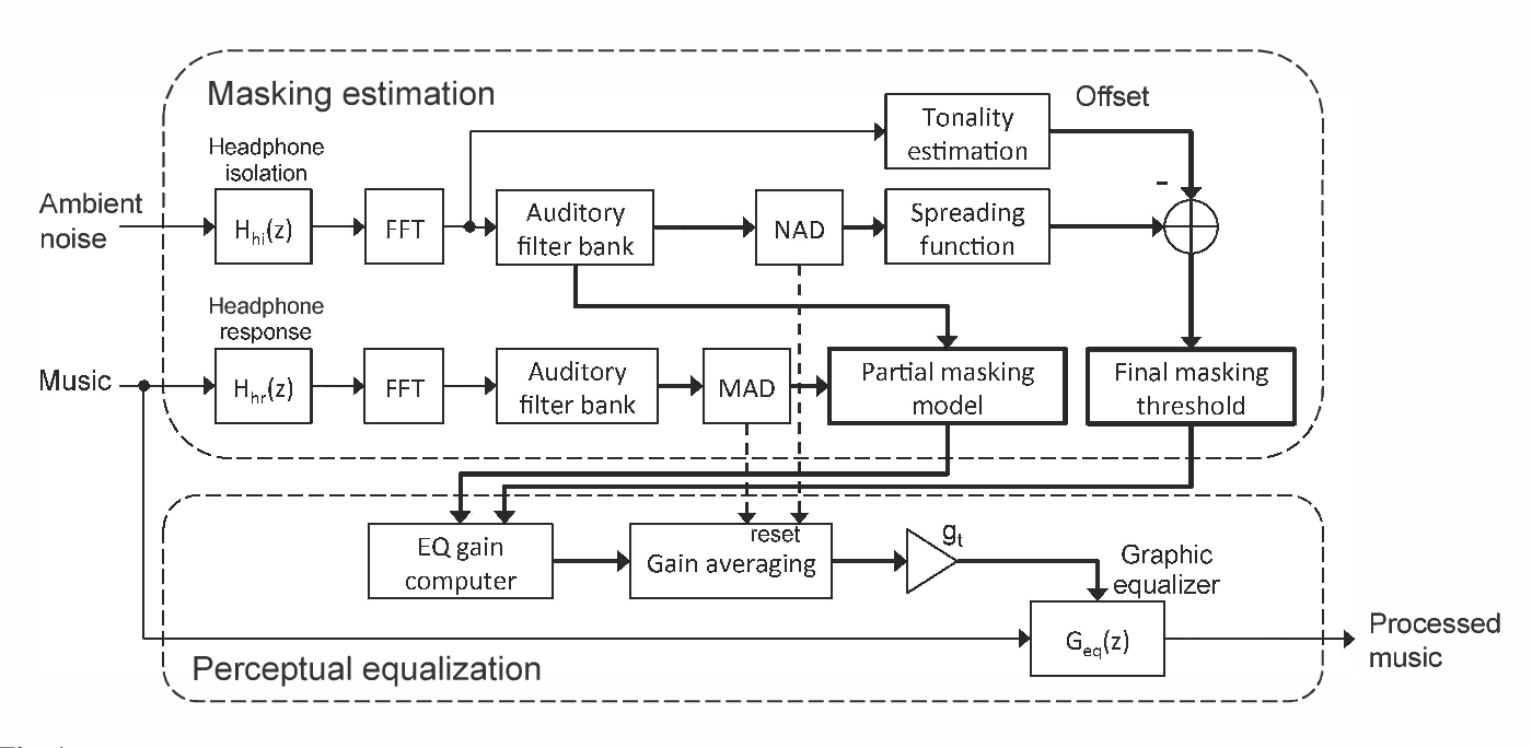 Perceptual headphone equalization for mitigation of ambient