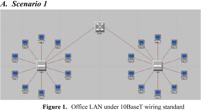 Performance of LAN under different ethernet wiring standard ... on