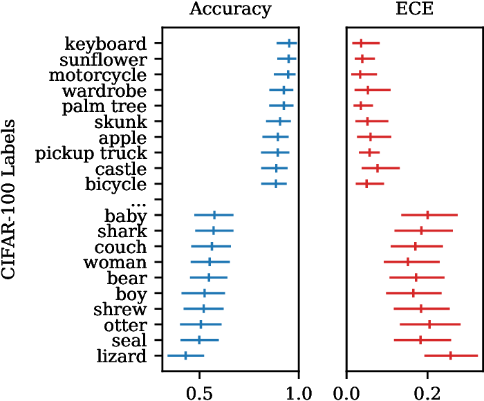 Figure 1 for Active Bayesian Assessment for Black-Box Classifiers