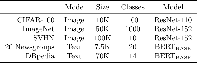 Figure 2 for Active Bayesian Assessment for Black-Box Classifiers